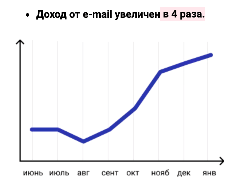 Примеры писем и триггерных цепочек, которые увеличили в 4 раза доход арт-маркета Красный Карандаш
